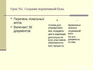 Урок №1. Создание нормативной базы. Перечень локальных актов.Включает 36 докумен