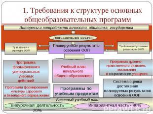 1. Требования к структуре основных общеобразовательных программИнтересы и потреб