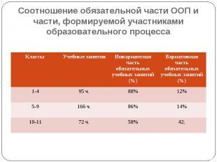 Соотношение обязательной части ООП и части, формируемой участниками образователь