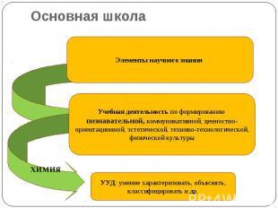 Основная школа Элементы научного знания Учебная деятельность по формированию поз