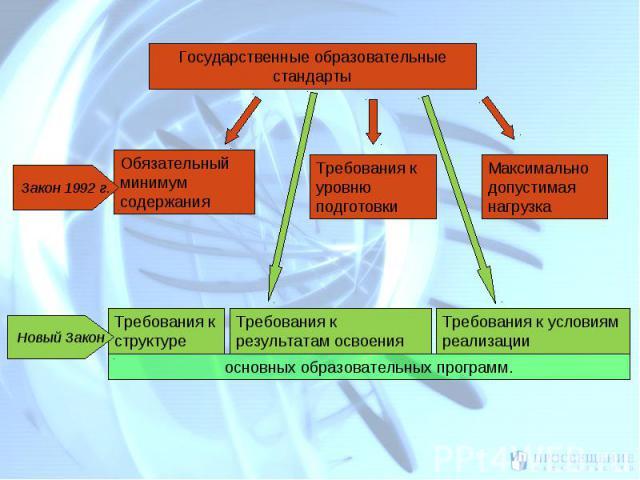 Государственные образовательные стандарты