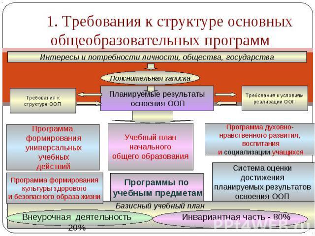 1. Требования к структуре основных общеобразовательных программИнтересы и потребности личности, общества, государства
