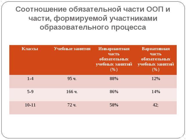 Соотношение обязательной части ООП и части, формируемой участниками образовательного процесса