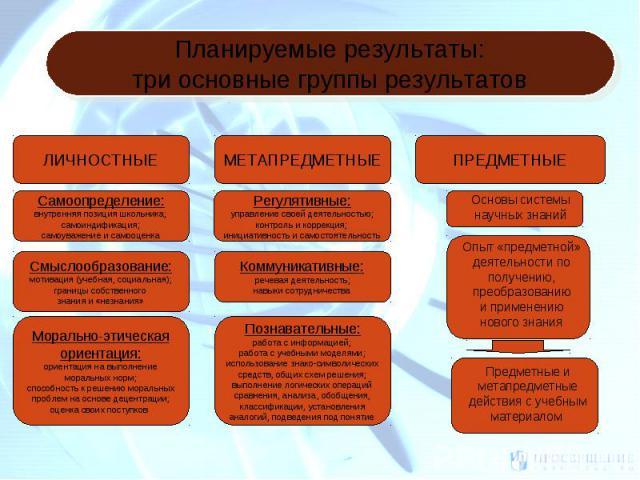Планируемые результаты:три основные группы результатов