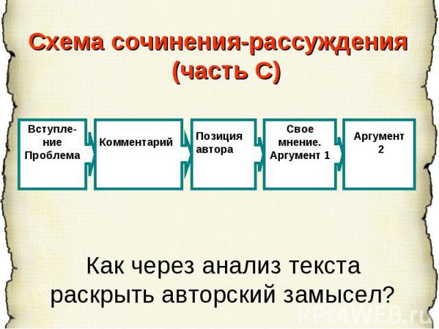 Схема сочинения-рассуждения (часть С) Как через анализ текстараскрыть авторский замысел?