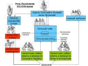 Речь Посполитая XVI-XVIII веков