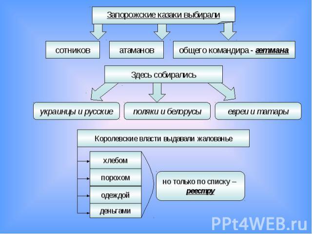 Запорожские казаки выбирали