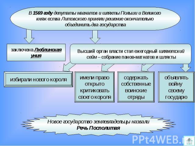 В 1569 году депутаты магнатов и шляхты Польши и Великого княжества Литовского приняли решение окончательно объединить два государстваВысший орган власти стал ежегодный шляхетский сейм – собрание панов-магнатов и шляхтыНовое государство землевладельц…