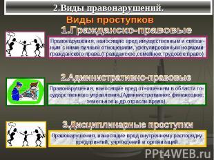 2.Виды правонарушений. Виды проступков1.Гражданско-правовыеПравонарушения, нанос