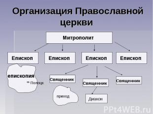 Организация Православной церкви