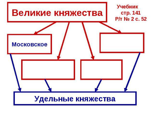 Великие княжества Учебник стр. 141Р/т № 2 с. 52МосковскоеУдельные княжества