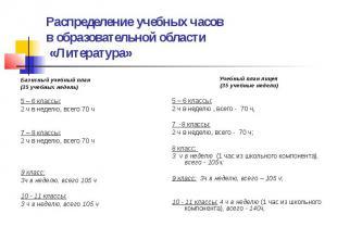 Распределение учебных часов в образовательной области «Литература» Базисный учеб