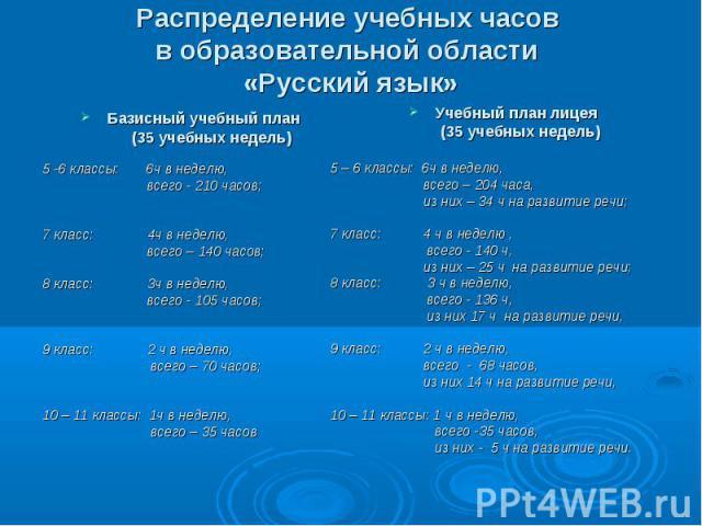 Распределение учебных часов в образовательной области «Русский язык» Базисный учебный план (35 учебных недель)5 -6 классы: 6ч в неделю, всего - 210 часов;7 класс: 4ч в неделю, всего – 140 часов;8 класс: 3ч в неделю, всего - 105 часов;9 класс: 2 ч в …