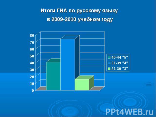 Итоги ГИА по русскому языку в 2009-2010 учебном году