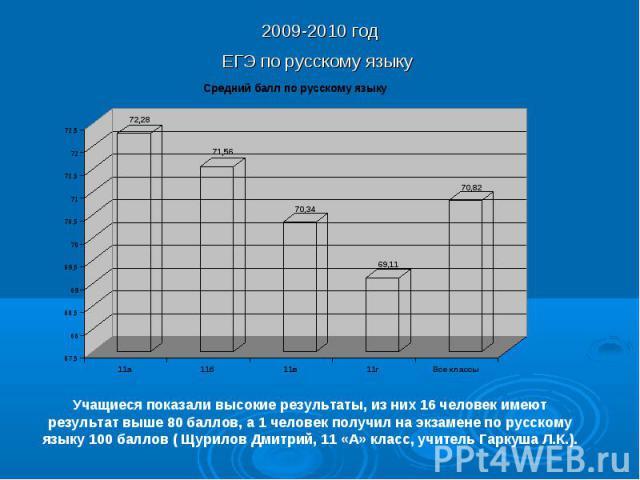 2009-2010 годЕГЭ по русскому языку Учащиеся показали высокие результаты, из них 16 человек имеют результат выше 80 баллов, а 1 человек получил на экзамене по русскому языку 100 баллов ( Щурилов Дмитрий, 11 «А» класс, учитель Гаркуша Л.К.).