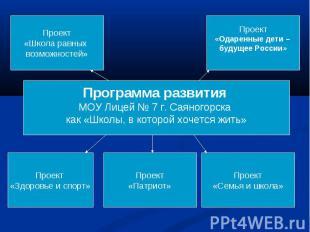 Программа развития МОУ Лицей № 7 г. Саяногорска как «Школы, в которой хочется жи