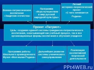 Проект «Патриот»Цель: создание единой системы гражданско-патриотического воспита