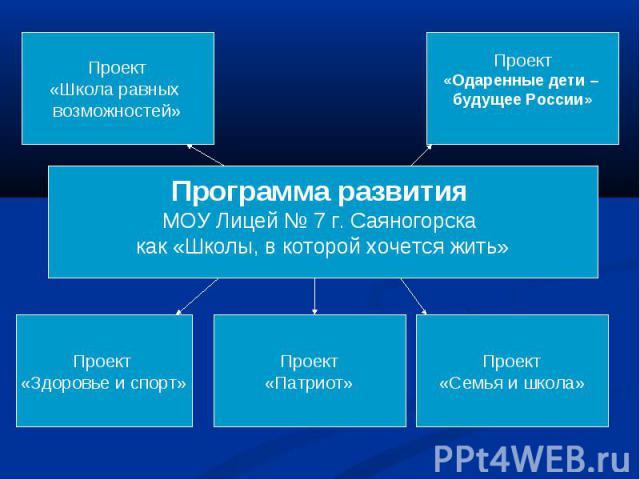 Программа развития МОУ Лицей № 7 г. Саяногорска как «Школы, в которой хочется жить»