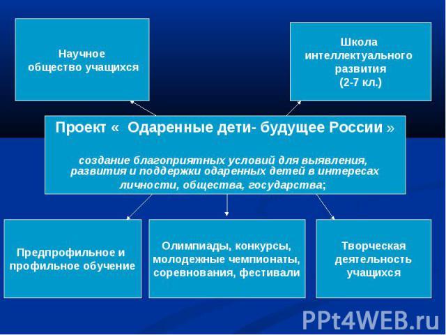 Проект « Одаренные дети- будущее России » создание благоприятных условий для выявления, развития и поддержки одаренных детей в интересахличности, общества, государства;
