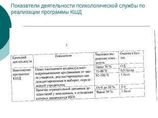 Показатели деятельности психологической службы по реализации программы КШД