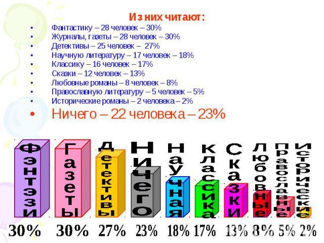Из них читают:Фантастику – 28 человек – 30%Журналы, газеты – 28 человек – 30%Детективы – 25 человек – 27%Научную литературу – 17 человек – 18%Классику – 16 человек – 17%Сказки – 12 человек – 13%Любовные романы – 8 человек – 8%Православную литературу…