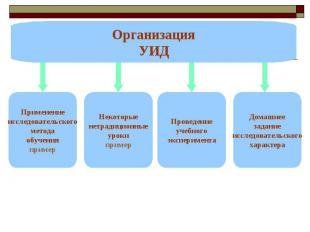 ОрганизацияУИД ПрименениеисследовательскогометодаобученияпримерНекоторыенетрадиц