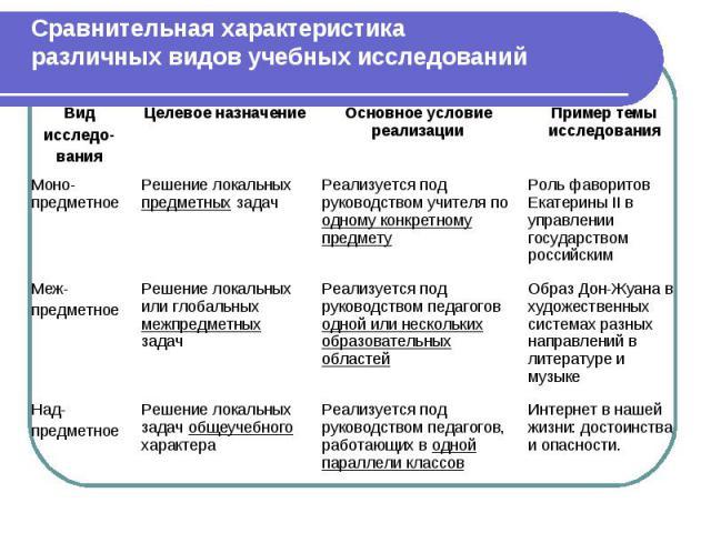 Сравнительная характеристикаразличных видов учебных исследований
