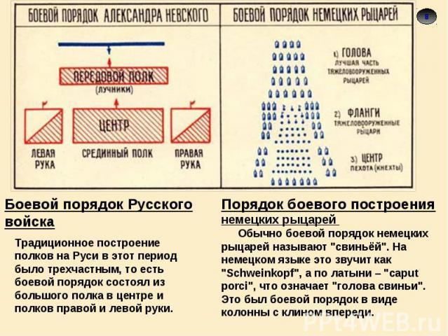 Боевой порядок Русского войскаТрадиционное построение полков на Руси в этот период было трехчастным, то есть боевой порядок состоял из большого полка в центре и полков правой и левой руки.Порядок боевого построения немецких рыцарей Обычно боевой пор…