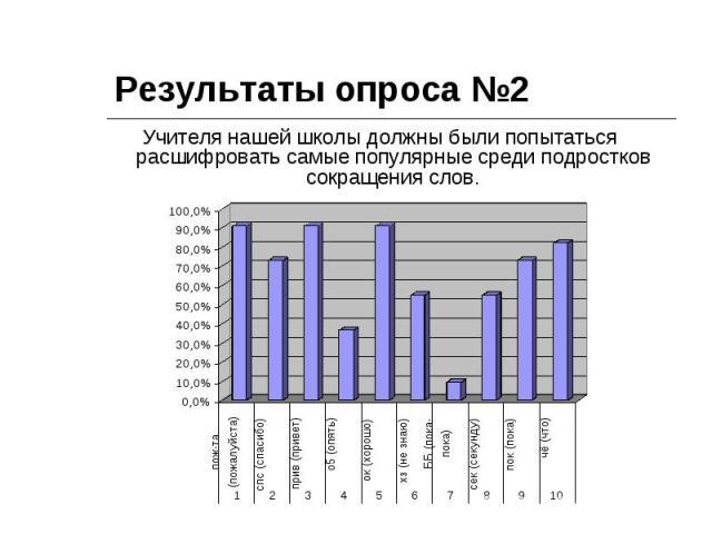 Результаты опроса №2 Учителя нашей школы должны были попытаться расшифровать самые популярные среди подростков сокращения слов.