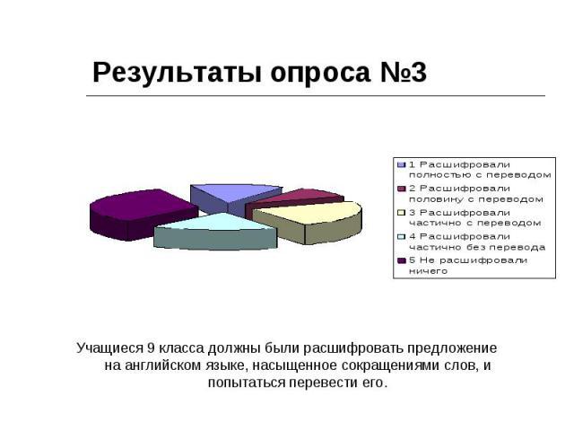 Результаты опроса №3 Учащиеся 9 класса должны были расшифровать предложение на английском языке, насыщенное сокращениями слов, и попытаться перевести его.