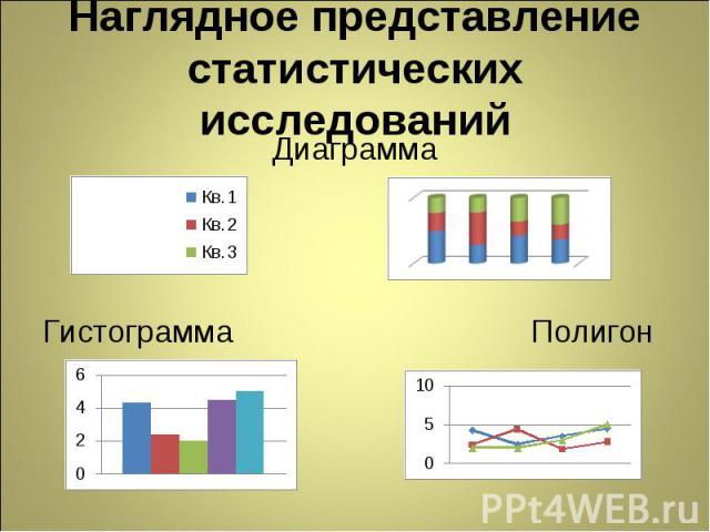 Наглядное представление статистических исследований ДиаграммаГистограмма Полигон