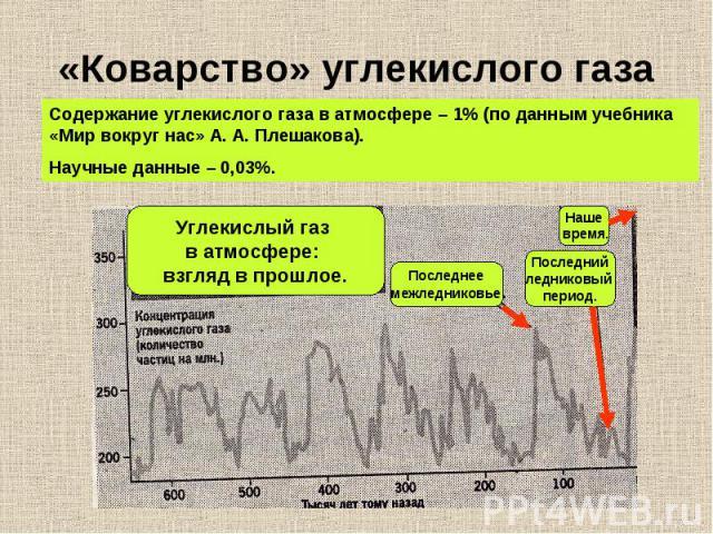 «Коварство» углекислого газа Содержание углекислого газа в атмосфере – 1% (по данным учебника «Мир вокруг нас» А. А. Плешакова).Научные данные – 0,03%.Углекислый газ в атмосфере: взгляд в прошлое.