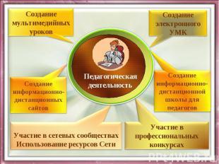 ПедагогическаядеятельностьСоздание мультимедийных уроковСозданиеэлектронногоУМКС