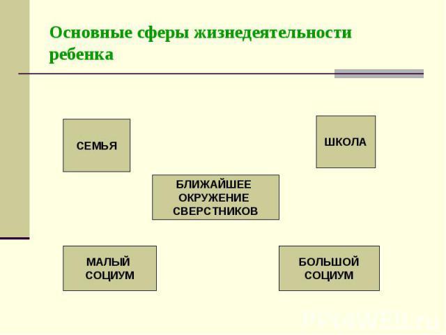 Основные сферы жизнедеятельности ребенка