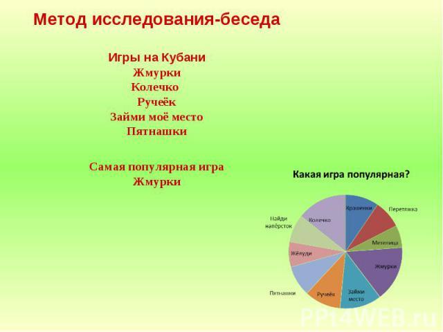 Метод исследования-беседаИгры на КубаниЖмуркиКолечко РучеёкЗайми моё местоПятнашкиСамая популярная играЖмурки
