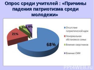 Опрос среди учителей : «Причины падения патриотизма среди молодежи»