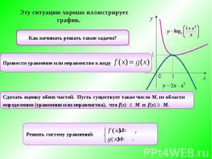 Эту ситуацию хорошо иллюстрирует график. Как начинать решать такие задачи?