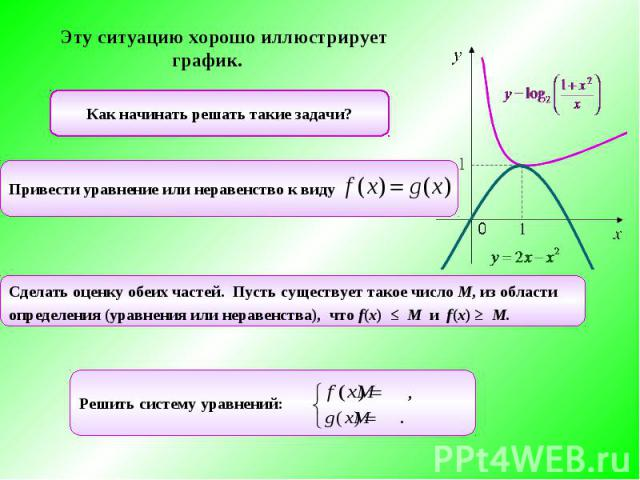 Эту ситуацию хорошо иллюстрирует график. Как начинать решать такие задачи?Привести уравнение или неравенство к виду Сделать оценку обеих частей. Пусть существует такое число М, из областиопределения (уравнения или неравенства), что f(x) ≤ M и …