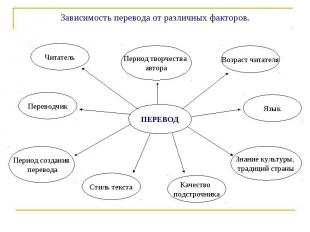 Зависимость перевода от различных факторов.