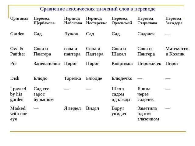 Сравнение лексических значений слов в переводе