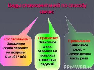 Виды словосочетаний по способу связи: СогласованиеЗависимое слово отвечает на во