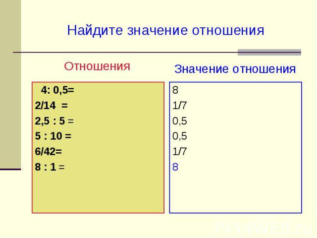 Найдите значение отношения Отношения 4: 0,5= 2/14 = 2,5 : 5 = 5 : 10 =6/42=8 : 1 =Значение отношения81/70,50,51/78