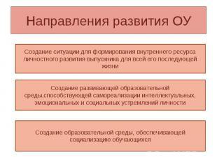 Направления развития ОУСоздание ситуации для формирования внутреннего ресурса ли