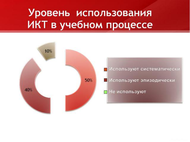 Уровень использования ИКТ в учебном процессеИспользуют систематическиИспользуют эпизодическиНе используют