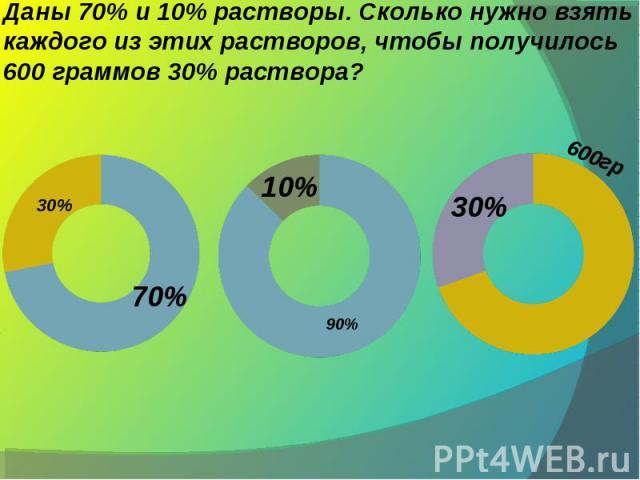 Даны 70% и 10% растворы. Сколько нужно взять каждого из этих растворов, чтобы получилось 600 граммов 30% раствора?