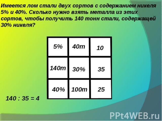Имеется лом стали двух сортов с содержанием никеля 5% и 40%. Сколько нужно взять металла из этих сортов, чтобы получить 140 тонн стали, содержащей 30% никеля? 140 : 35 = 4