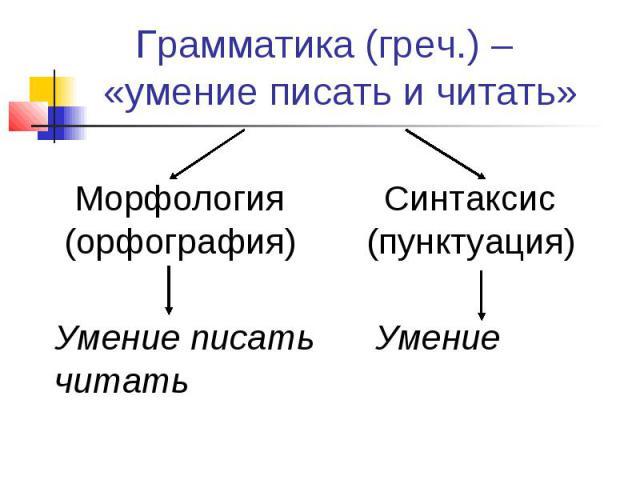 Грамматика (греч.) – «умение писать и читать» Морфология (орфография) Синтаксис(пунктуация)Умение писать Умение читать