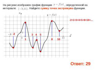 На рисунке изображен график функции , определенной на интервале . Найдите сумму