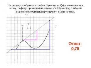 На рисунке изображены график функции y= f(x) и касательная к этому графику, пров