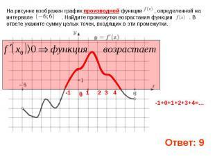 На рисунке изображен график производной функции , определенной на интервале . На